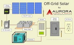 aurora power > alternative energy > solar electric off grid solar system layout