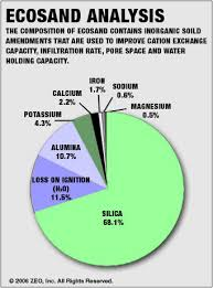 Soil Percentage Chart Infographics Pie Chart With Percentage Values Displayed