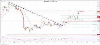 Crypto Market Update Btc Eth Xrp Bnb Price Analysis