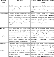 List Of Active Verbs 2 A Sample Of Action Verbs In Each Of The Six Cognitive