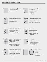 Number Formation Chart Activity Download Teaching