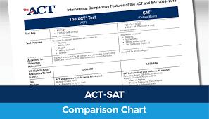 International Act Sat Comparison Act Club