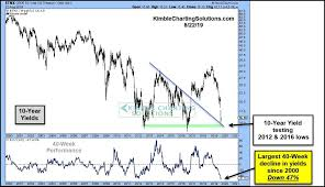 10 Year Bond Yield Chart 10 Year Yield Testing Critical Support After Record Decline