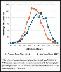 Mpre Scaled Score Chart The Bar Exam Curve Its Real Barbri Blog
