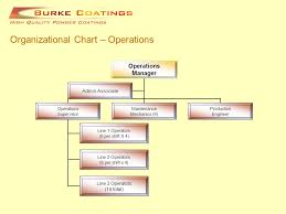 Coo Org Chart Organizational Chart Management Team Chief Operating