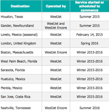 Westjet Stock Price Chart Westjet Is Expanding Rapidly Across The World Westjet