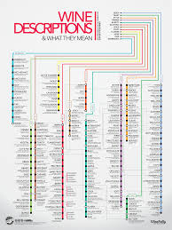 Wine Taste Chart Subway Style Wine Descriptions Chart Infographic Wine