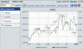 How To Get Historical Volatility Hv Vs Implied Volatility