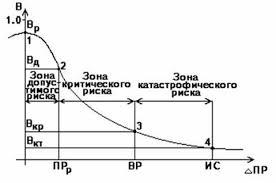 Курсовая работа Предпринимательский риск и его виды Рис 3 Типичная кривая распределения вероятностей возникновения
