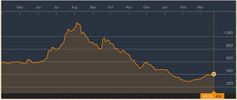 Baltic Dry Index Chart Today Shipping Rates Analysing The Fall In The Baltic Dry Index