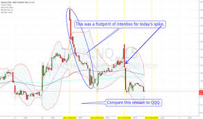 Trin Chart Trin Nq Index Charts And Quotes Tradingview
