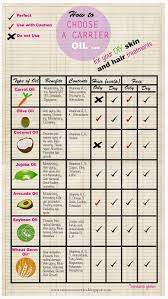 Emaze Cosmetics Carrier Oil Chart For Your Diy Skin And