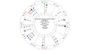 Alexandria Ocasio Cortez Birth Chart Alexandria Ocasio Cortez Kelly Surtees Astrology