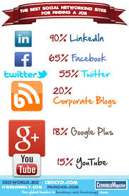 best ideas about social media recruitment hr 462 best ideas about social media recruitment hr the social new job and job seekers