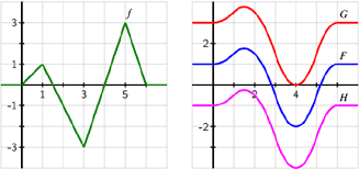 5 1 Construction Accurate Graphs Of Antiderivatives