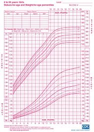Who Percentile Charts Height Weight Growth Charts For Girls Ages 2 20 Myria