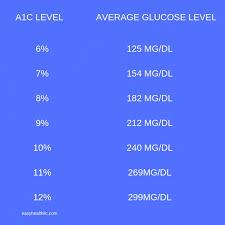 Long Term Sugar Chart Diabetes Control A1c Conversion Chart Tips Good Things