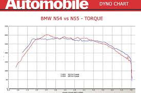 dyno test bmw 335i and 335is n54 vs n55 engine bmw 335i 335is dyno test n54 vs n55 torque 750x500