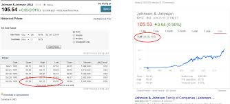 Yahoo Finance Stock Charts Why Does Yahoo Finance And Google Finance Not Match