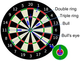 Darts Points Chart Darts Maths Careers