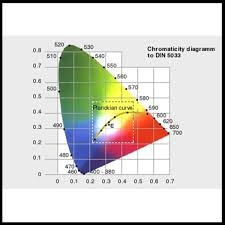 Correlated Color Temperature Chart What Is Correlated Color Temperature Cct Konica Minolta