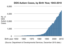 Autism Rise Chart Rise Of Autism Autistic Aspergers