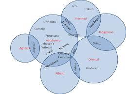 Puritans And Quakers Venn Diagram Compare And Contrast Quakers Puritans