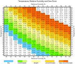 dew point chart temperature relative humidity and dew point