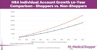 2019 Hsa Contribution Limits Chart Hsa Savings Archives Mymedicalshopper