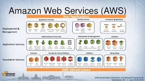 Amazon Aws Still Leads Cloud Computing In 2017 1000 Services Added