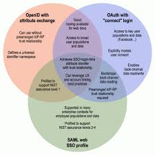 Identity Venn Diagram Openid Successful Failures And New Federated Identity Options