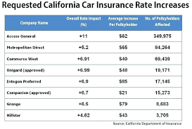 insurance quotes car also top compare car insurance rates car