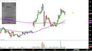 Geron Corporation Gern Stock Chart Technical Analysis For 11 05 18