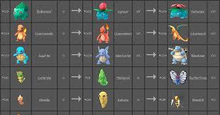 Pokemon Go Evolution Chart Via Ericdrowell Pokemongo