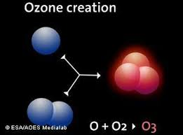 Image result for ozone day