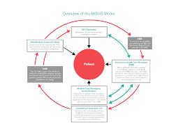 What Is Workflow Design In Healthcare Midus Model Workflow Midus