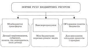 Контрольная работа по Административному праву Контрольная  Движение бюджетных ресурсов в процессе межбюджетных отношений происходит преимущественно в форме межбюджетных трансфертов дотаций субвенций средств