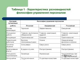 Презентация на тему Философия и концепция управления персоналом  9 Критерии организации Философия управления персоналом работы ЯпонскаяАмериканская