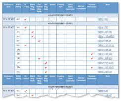 Ip Rating Vs Nema Chart Nema Vs Ip Chart Bedowntowndaytona Com