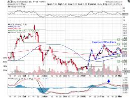 Aurora Stock Chart Aurora Cannabis Stock Falls To Key Support Levels