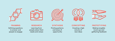 Human Centered Design Examples The Human Centered Design Process Greater Good Studio