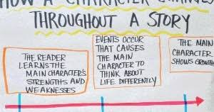 Character Change Anchor Chart Teacher Resource Room Amazing Anchor Charts For Reading