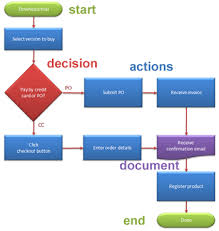 Easy Flowchart A Cybercomputing Page