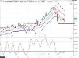 Stock Trading Duke Energy Tradershelpdesk Blog
