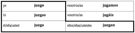 Jugar Verb Chart Blog Archives Hamilton Spanish