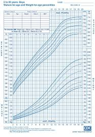 Infant Girl Weight Percentile Chart 65 Precise Baby Height Percentile
