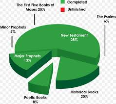 Chart Bible Religion New Testament Diagram Png 1600x1421px