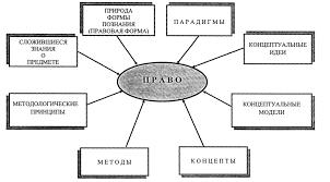 Методология философии права