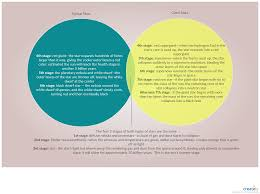 Comparison Venn Diagram Life Cycles Of Stars A Venn Diagram Comparison Shows The