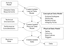Difference Between Logical And Physical Design In Sad Data Modeling Wikipedia